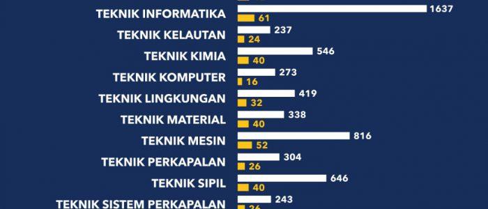 ITS Terima 1.022 Calon Mahasiswa Melalui SNMPTN